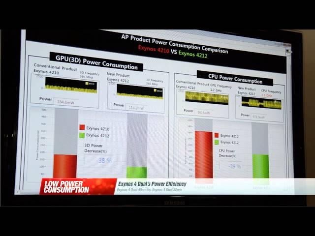 Samsung Exynos 4 Quad and Exynos 4 Dual tech demo
