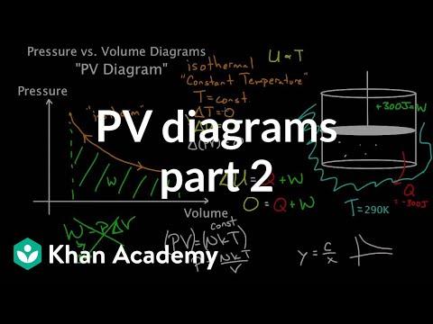 PV Diagrams Part 2 Isothermal Isometric Adiabatic Processes