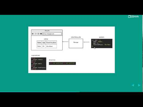 How Does AngularJS Work? Beginners Angular Tutorial