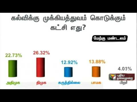 Peoples-response-to-Puthiyathalaimurais-query-Which-party-gives-importance-to-education