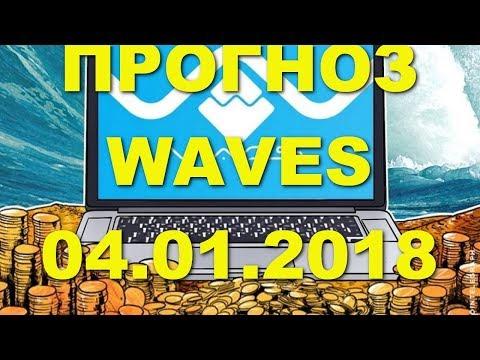 WAVES/USD — Волны прогноз цены / график цены на 4.01.2018 / 4 января 2018 года