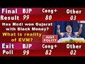 Gujarat Election Results 2017 | BJP wins Gujarat | Modi wins Rahul Loses |