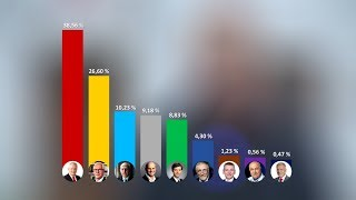 Náhled - 1. kolo volby prezidenta v Mohelnici