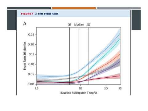 Modelos de riesgo basados en biomarcadores. Residencia de Cardiología. Hospital C. Argerich. Buenos Aires
