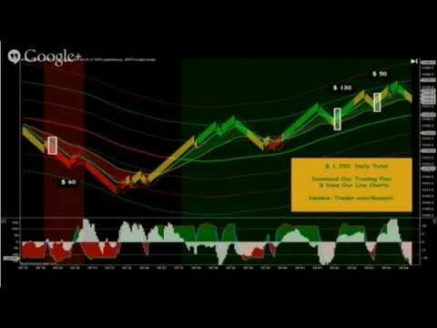 Gold Futures Day Trading Coach http://Newbie-Trader.com/Russell/ Gold Futures