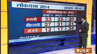 India TV-C Voter Projection: Big Gains For BJP In UP, Bihar-4