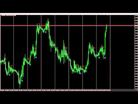 Forex buy sell pressure indicator