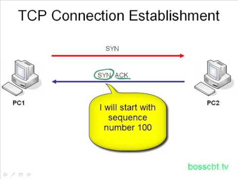 7.TCP A Connection Oriented Protocol