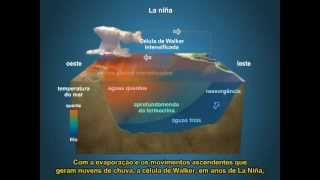 El Nino e La Nina