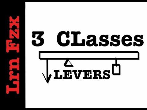 3 Classes of Lever