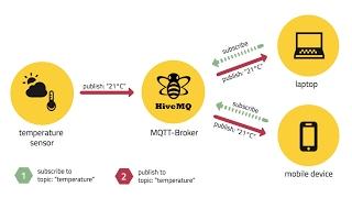 Video này sẽ giới thiệu tới các bạn về giao thức mqtt và cách truyền bản tin qua internet bằng mqtt.fxMua linh kiện: http://linhkienrobotics.com/Khóa học online: https://goo.gl/xlDyDMBlog: http://www.hoclamrobot.com/Facebook: https://goo.gl/B1ZSXkGoogle+: https://goo.gl/L5rcjhEmail: robotchomoinguoi@gmail.comSđt: 01256729315 (Anh robot )        01664422772 (Mr.Thanh - tư vấn linh kiện và đặt hàng)