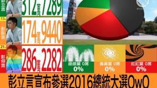 NTUOSC Ostraka: 總統大選模擬開票介面