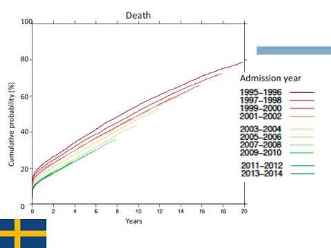 La mejoría en los resultados en IAMCEST- registro SWEDEHEART. Dra. Sofía Gabriela Rodríguez. Residencia de Cardiología. Hospital C. Argerich. Buenos Aires