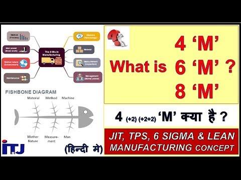 4M, 6M and 8M : MAN, MACHINE, MATERIAL, METHOD, MEASUREMENT, MOTHER NATURE, MANAGEMENT & MAINTENANCE