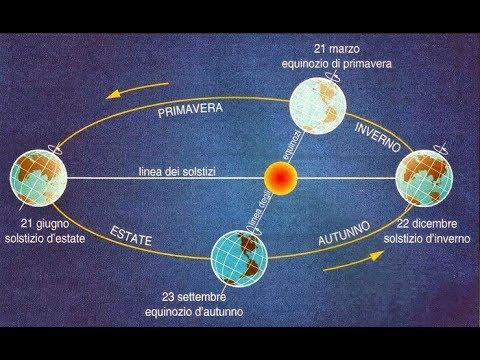 Equinozio, solstizio e stagioni I moti della Terra rivoluzione e rotazione della terra