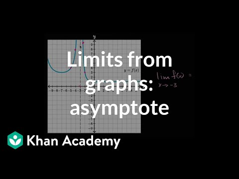 Limits From Graphs Asymptote Video Khan Academy