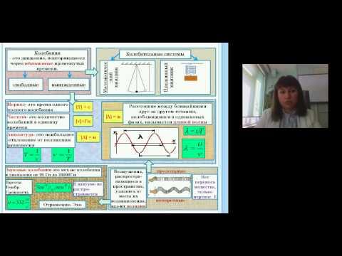 Использование структурно-логических схем на уроках физики