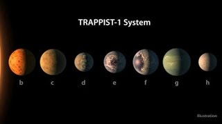 """Solar System With 7 Earth-Like PlanetsWho found this :NASA Astronomers announced their discovery that has a monumental impact on life beyond Earth: A planetary system with a number of Earth-sized planets that could host liquid water and, thus, life.Their discovery in detail :1)The density measurements of the planets indicates that the six innermost are Earth-like rocky worlds.2)Three of the planets lie in the star's habitable zone. Habitable zone :It is the region surrounding a star in which liquid water could theoretically exist. it is also known as goldilocks zone. 3)All three of these alien worlds may have entire oceans of water, dramatically increasing the possibility of life.4)The other planets are less likely to host oceans of water, but the team states that liquid water is still a possibility on each of these worlds.5)In reaching other world the system is just 40 light-years away. 6)which means it would still take us hundreds of millions of years to get there with today's technology 7)Red dwarf stars -- also called """"M-dwarfs"""" -- outnumber others, including yellow stars like our sun, by a factor of three to one, comprising nearly 75 percent of the stars in our galaxy. 8)They also last far longer. 9)The majority of stars are M-dwarfs, which are faint and small and not very luminous,"""" said Martin Still, program scientist at NASA headquarters in Washington. 10) The majority of places where you would look for planets are around these cool, small stars.11)Red dwarfs could take their first billion years just to calm down enough to allow any nearby planets to be habitable.12)All seven of the Earth-size planets crowd so close to their star that they complete a single orbit -- their """"year"""" -- in a matter of days, 1.5 days for the nearest planet and 20 days for the farthest.13)A recent study that relied on computer simulations of red dwarf planets, however, delivered more grim news. The flaring tempers of young red dwarfs, with their bursts of high-energy X-rays and ult"""