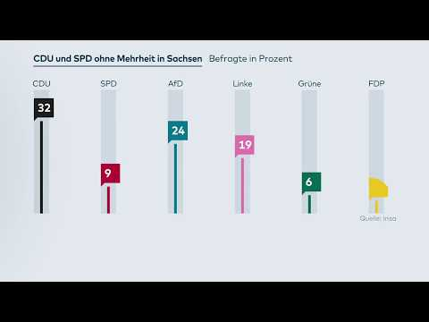 Wahlumfrage in Sachsen: CDU verliert deutlich, SPD  ...