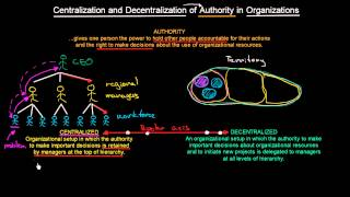 Centralization and Decentralization of Authority in Organizations | Organizational Design | MeanThat