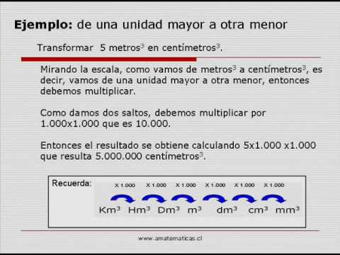 Vídeos Educativos.,Vídeos:Sist. métrico decimal: volumen