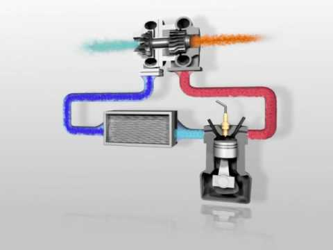 BTN Turbocharger animation