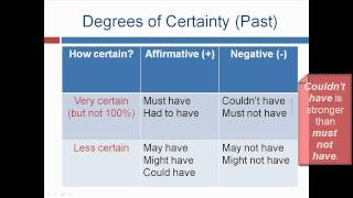 Modal Verbs to Express Past Possibilities, English Grammar Lesson 26