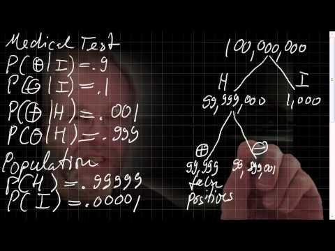 Medical Test: Bedingte Wahrscheinlichkeit, Bayes  'Theorem