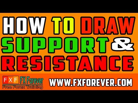 How To Draw Support And Resistance Technical Analysis Course In