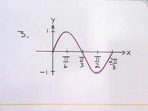 Trigonometrie: Das Finden einer Gleichung mit Hilfe einer Grafik