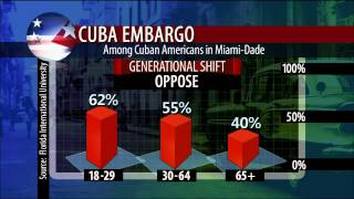 How Obama can change U.S.-Cuba relations without Congress