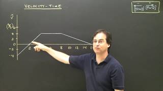 Physics Lesson:  Velocity Time Graphs Part 2 Kinematics High School&College Tutorial