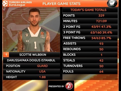 Player Profile: Scottie Wilbekin, Darussafaka Dogus Istanbul