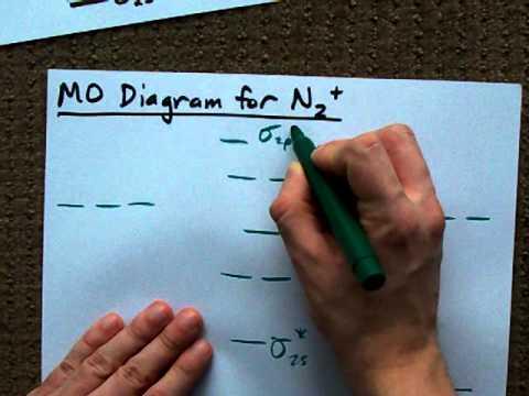 MO Diagram for N2+ (Molecular Orbital)