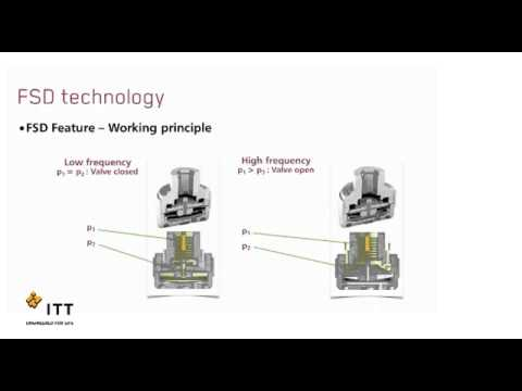 KONI FSD How does it work (видео)