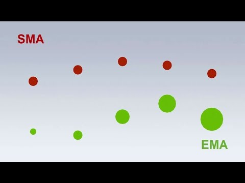 EMA vs SMA: How to Identify Trends with Moving Averages