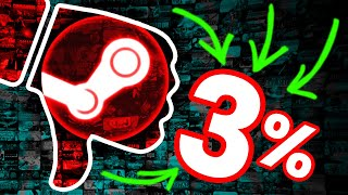 The *NEW* Worst Game on Steam (3% positive reviews...) by Markiplier