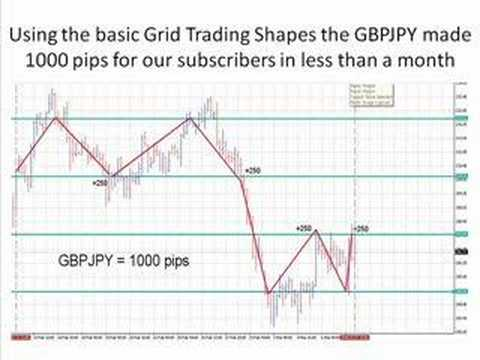 No STOP Forex Trading: GBPJPY 1000 pips Hedged Grid system