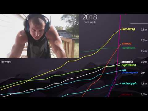 Top 10 most followed Twitch streamers (2014-2018)