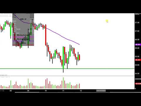Advanced Micro Devices, Inc. - AMD Stock Chart Technical Analysis for 10-11-18