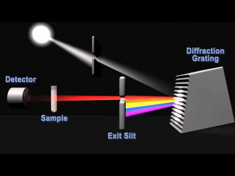 spectrometer - Check out our free interactive eLearning tools at http://lsteam.org/iet. This short animation demonstrates the inner workings of a spectrophotometer. Practic...
