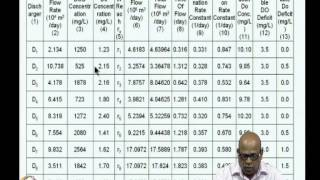 Mod-07 Lec-36 Fuzzy Optimization For Water Quality Control And Reservoir Operation