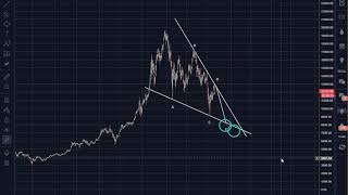 Bitcoin (BTC) Morning Update: Why a completion of the Wedge Pattern could be better..