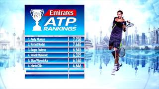 See the latest Emirates ATP Rankings as of 18 July 2017.Subscribe to our YouTube Channel: http://bit.ly/2dj6EhWVisit the official site of men's professional tennis: http://www.atpworldtour.com/FOLLOW THE ATP WORLD TOURWatch live and on demand: http://www.tennistv.com/Check live scores: http://www.atpworldtour.com/en/scoresView the latest rankings: http://www.atpworldtour.com/en/rankingsMeet the players: http://www.atpworldtour.com/en/playersFollow the tournaments: http://www.atpworldtour.com/en/tourna...Catch up on tennis news: http://www.atpworldtour.com/en/newsJOIN THE CONVERSATION!Download MyATP: http://www.myatp.com/Like us on Facebook: https://www.facebook.com/ATPWorldTour/Follow us on Twitter: https://twitter.com/ATPWorldTourFollow us on Instagram: https://www.instagram.com/atpworldtour/Follow us on Google+: https://plus.google.com/+ATPWorldTour