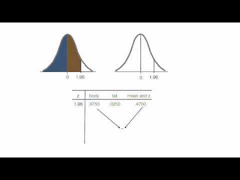 Wie schauen normalisierten Tabellen Z-Scores Standard Normal Curve Tabelle