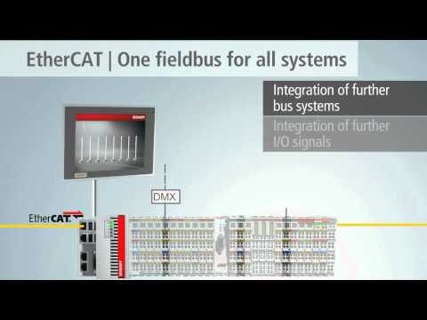 EtherCAT Terminal system from Beckhoff