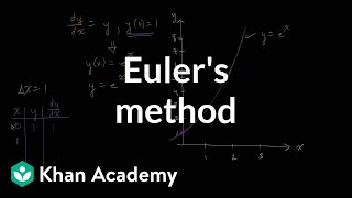 Euler's method | Differential equations| AP Calculus BC | Khan Academy
