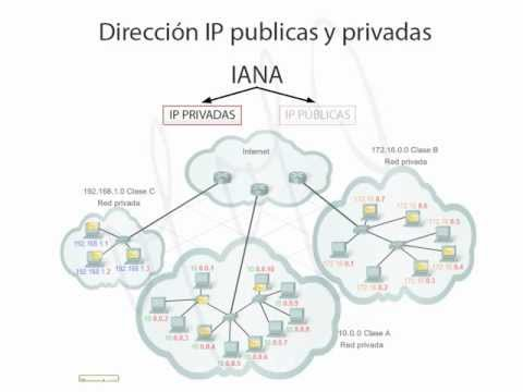ISP - Cuando se accede al servicio de internet, se hace por medio de un proveedor de servicio de internet ISP que asigna a un usuario final como nosotros una direc...