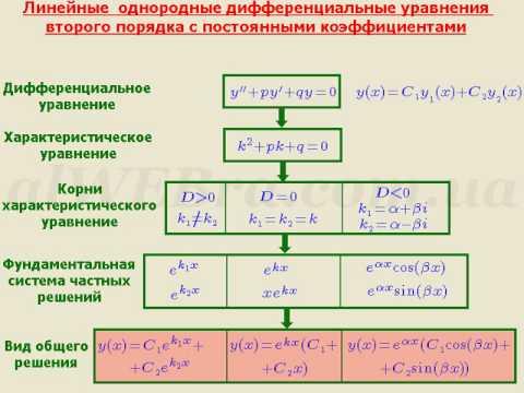 Некоторые виды уравнений, интегрируемых в квадратурах уравнения с разделяющимися переменными уравнения, однородные