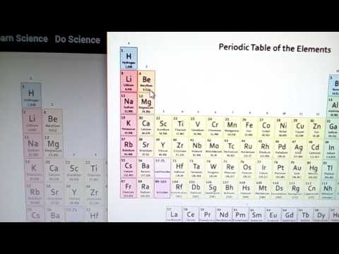 Video Tricks to remember S and P blocks in Periodic Table download in MP3, 3GP, MP4, WEBM, AVI, FLV January 2017